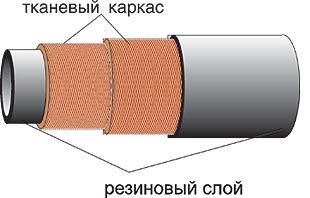 Рукав дюритовый ТУ 0056016-87